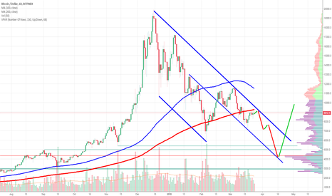 BTCUSD: Another BTC bubble, soon expect lower than 6k.