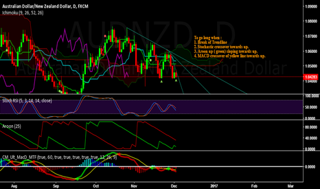 AUDNZD: AUDNZD - Long for the week of Dec 5 to 9, 2016