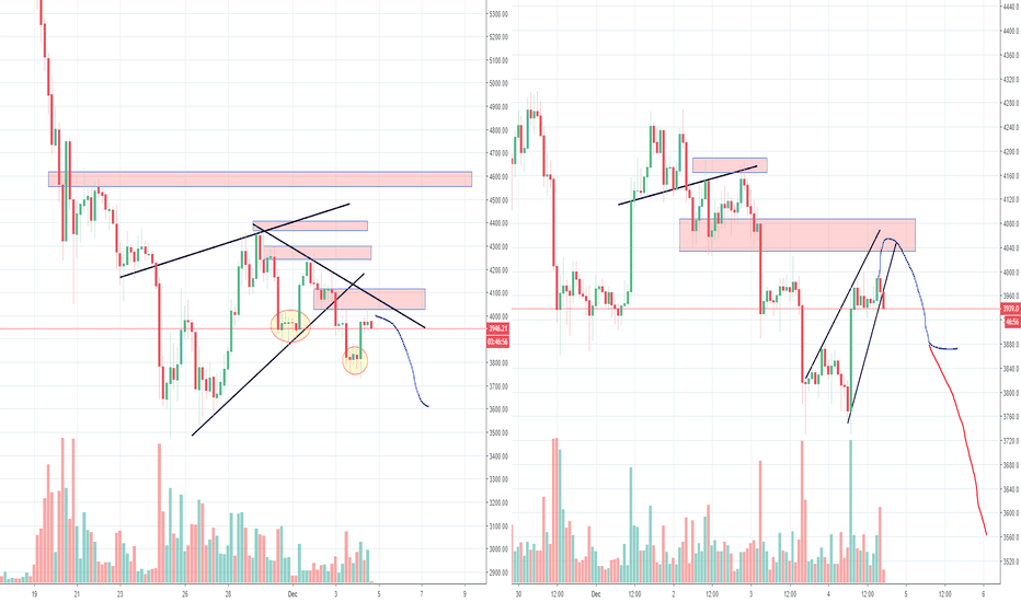 BTCUSD: Bitcoin and The Failed IH&S, Higher Low or New Low, Part 2