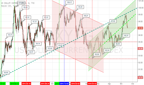 DXY: DXY 2015-2016 monthly chart