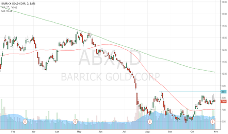 ABX: Long on break of $8.50