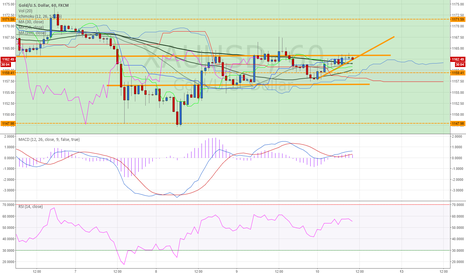 XAUUSD: XAUUSD 1H (10.JULY.2015) TECHNICAL ANALYSIS TRAINING