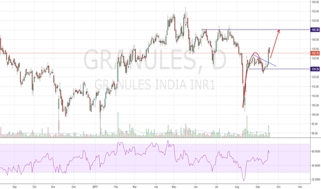GRANULES: Long : Ascending Scallop Breakout
