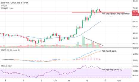 ETHUSD: Is $ETH on it's way down?
