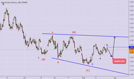 NG1!: support zone for longs