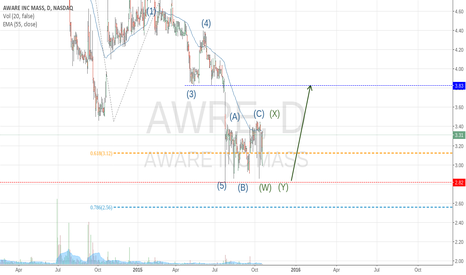 AWRE: Why we should probably be excited about AWARE INC