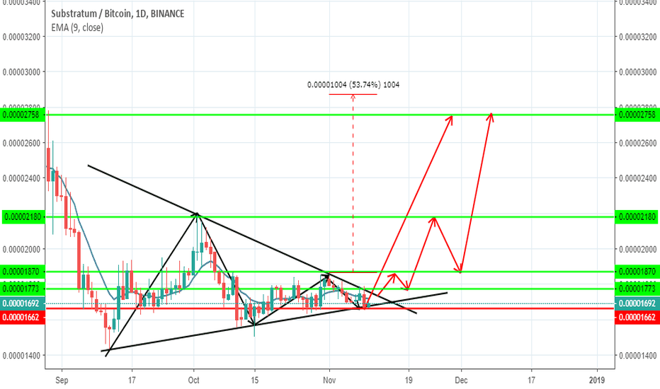 SUBBTC: sub chart update 53% profit in  next 15 days
