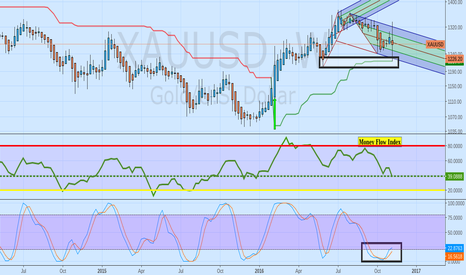 XAUUSD: $jnug scaled into Jnug today looking for double bottom on daily