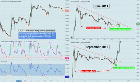 LTCBTC: Historical LTC/BTC Momentum Analysis