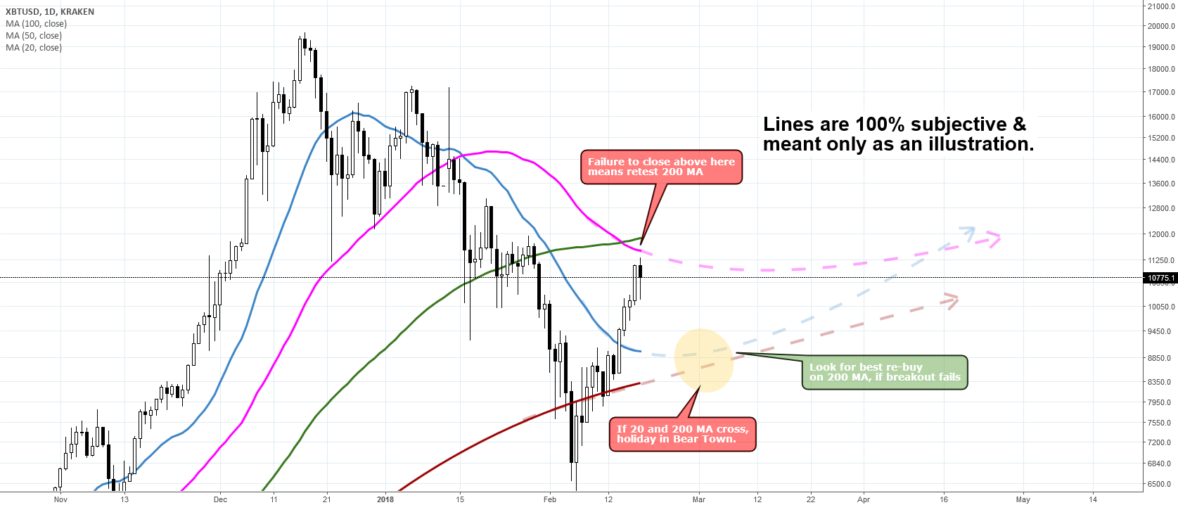 BTCUSD: price rejection scenario
