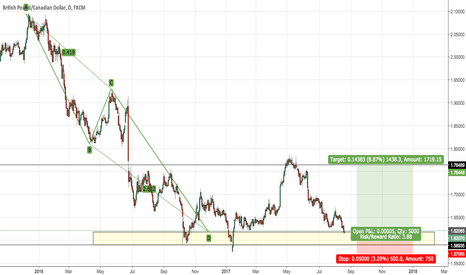 GBPCAD: GBPCAD - LONG TERM BUY
