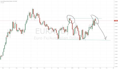 EURAUD: sell