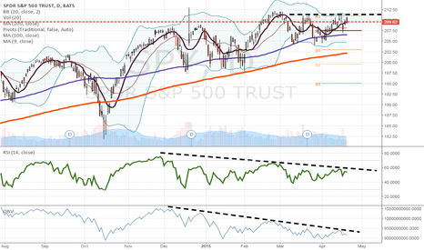 SPY: Worsening macro and technical divergence sreams for a short