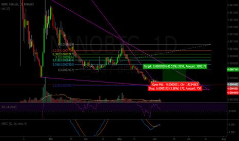 NANOBTC: NANO for a 40% Profit
