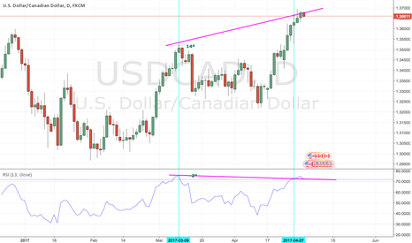 USDCAD: Regular Bearish Divergence observed on DAILY USDCAD Chart