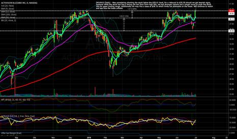 ATVI: ATVI - Short (#Priceaction_Swing_Trader)