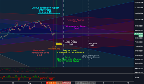 BTCUSD: BTC's next big move!