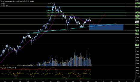 XBTUSD: BITCOIN (XBT/USD) - INCOMING SUPPORT!