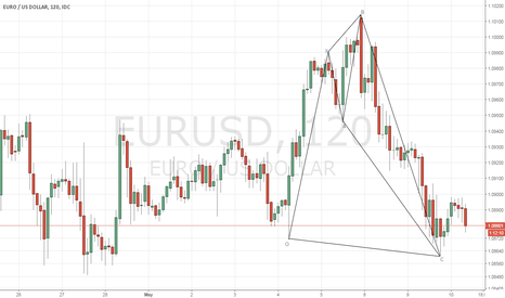 EURUSD: EURUSD - Bullish Shark pattern
