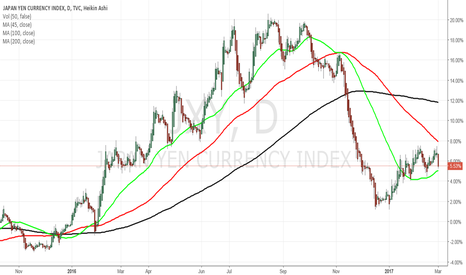 JXY: Yen catching support again from 50DMA