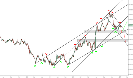 EURGBP: EURGBP - Short Term Bullish Long Term bearish/bullish - 1d