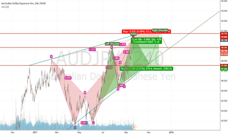 AUDJPY: last night 90.30 - didnt save this chart and forget publish it.