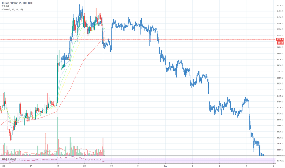 BTCUSD: BTC Another Dump to $6400 Incoming?