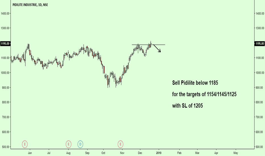 PIDILITIND: Seems to be bearish...