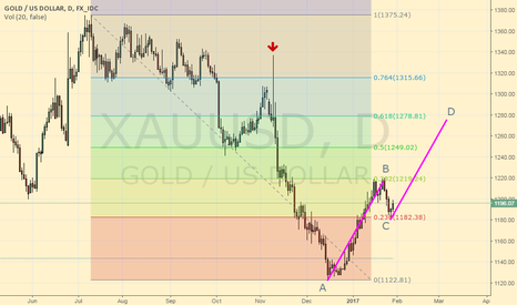 XAUUSD: XAU / USD (Gold) - Long then go Short