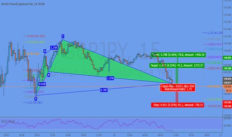 GBPJPY: Cypher pattern @ Market