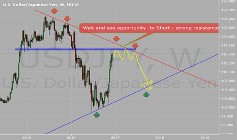 USDJPY: Focus for opportunities to short at strong support
