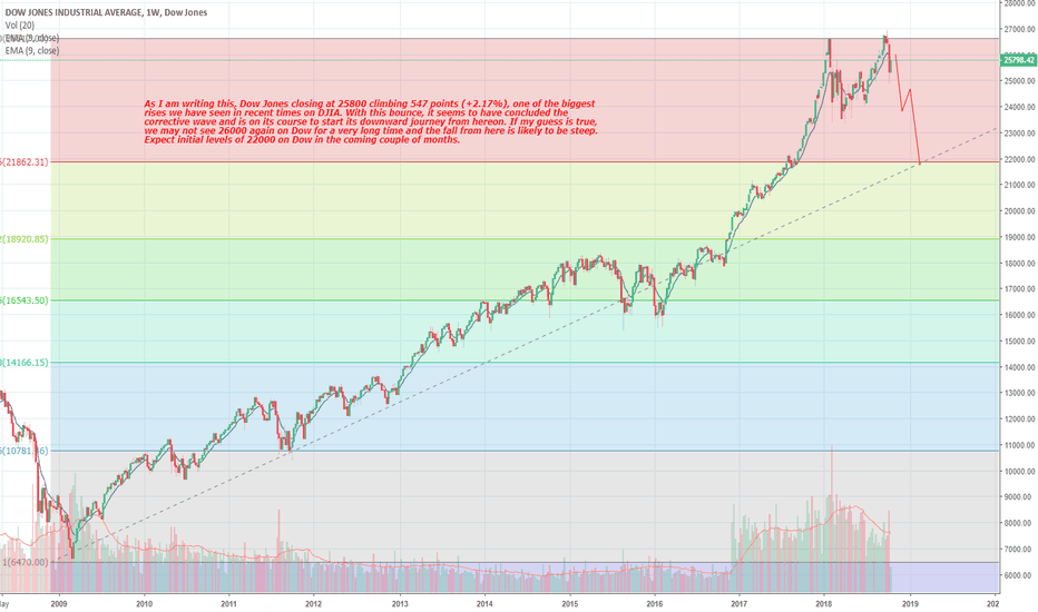 DJI: The end of Dow Jones
