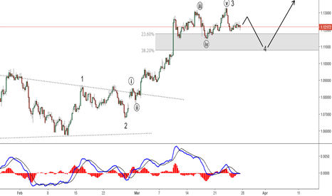 AUDNZD: AUD/NZD appears to be correcting in Wave 4
