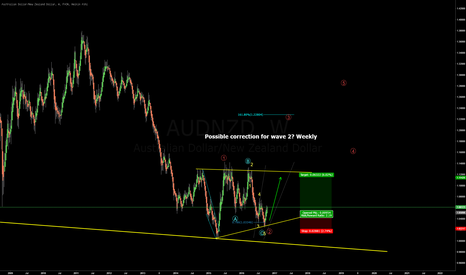 AUDNZD: AUDNZD - still got room for the up move.