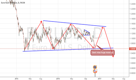 EURUSD: Dont miss bull train!!