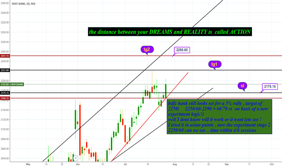 HDFCBANK: hdfc bank trade set up and levels