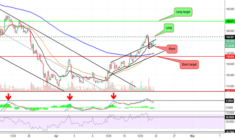 LTCUSD: LTC UP OR DOWN?