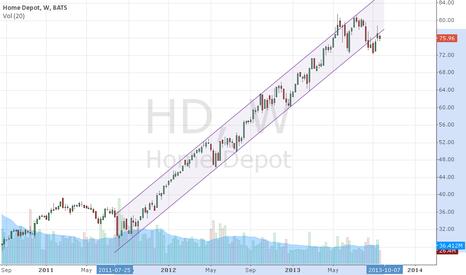 HD: Home Depot