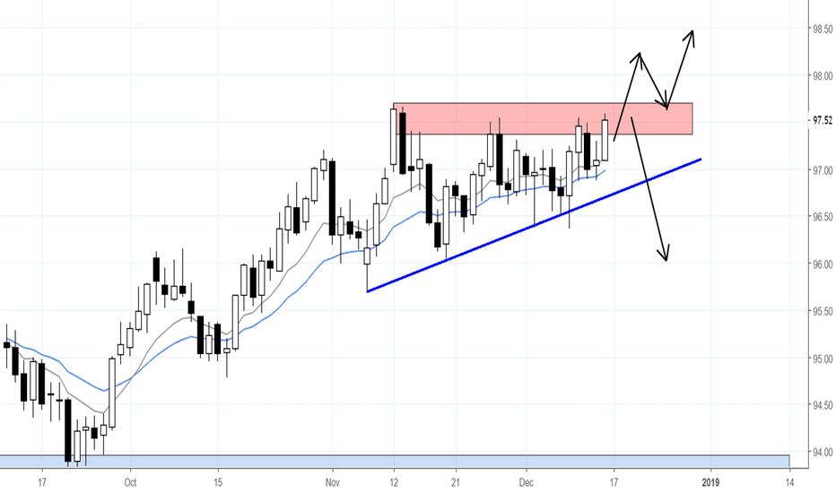 DXY: WILL THE USD FINISH THE WEEK STRONG
