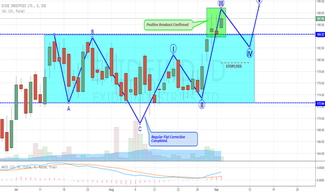 EXIDEIND: EXIDE: BREAKOUT + ELLIOTT WAVES ANALYSIS