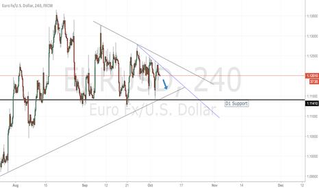 EURUSD: EURUSD Trendline Support and Resistance