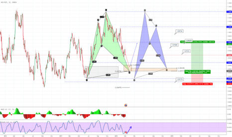 AUDNZD: AUD NZD duo pattern , bullish Shark & Bullish Bat