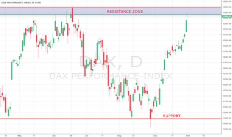DAX: DAX in resistance zone