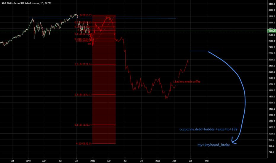 SPX500: corporate+Debt+babble.