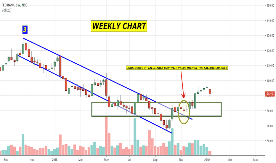 FEDERALBNK: Weekly chart of Federal bank suggest a buy @ 85