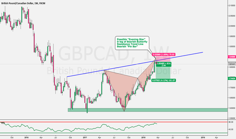 GBPCAD: GBPCAD Potential Sell Trading Opportunity