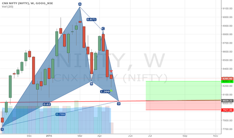 NIFTY: NIFTY CHART