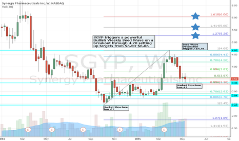 SGYP: SGYP Bullish Weekly Seed Wave triggers above $4.70