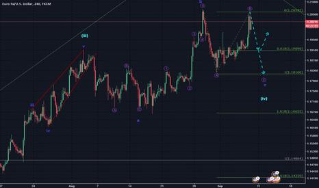 EURUSD: Wave (iv) still forming