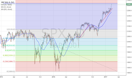SPX: SPX - Reaching Fib Extension of 2335